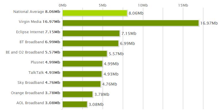 National Average Speeds August 2011
