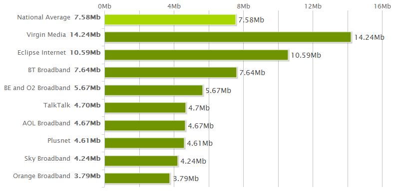 National Average Speeds December 2011