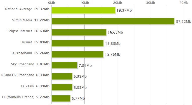 National Average Speeds December 2012