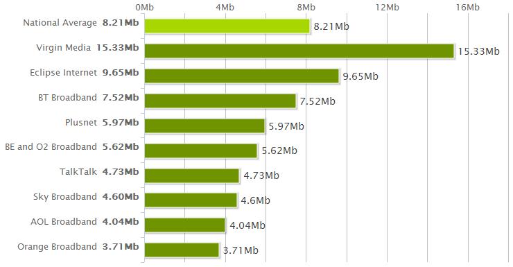 National Average Speeds January 2012