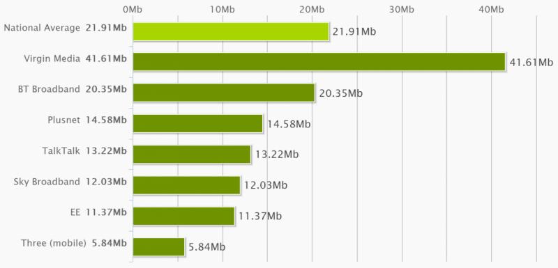 National Average Speeds January 2015
