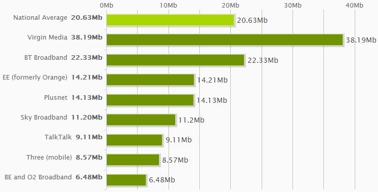 National Average Speeds March 2014