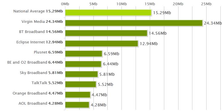 National Average Speeds May 2012