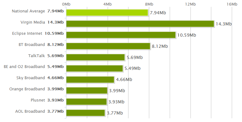 National Average Speeds November 2011