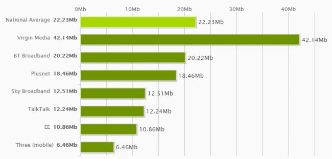 National Average Speeds November 2014